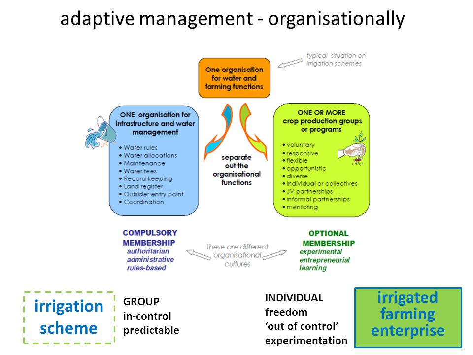 adaptive management - organisationally irrigated farming enterprise irrigation scheme GROUP in-control predictable INDIVIDUAL freedom out of control experimentation