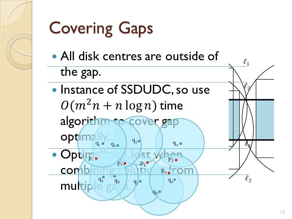 Covering Gaps 13 p1p1 p2p2 p4p4 p3p3 p5p5 q1q1 q2q2 q4q4 q3q3 q5q5 q6q6 q7q7 q9q9 q8q8