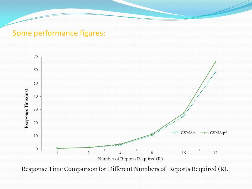 Some performance figures: Response Time Comparison for Different Numbers of Reports Required (R).