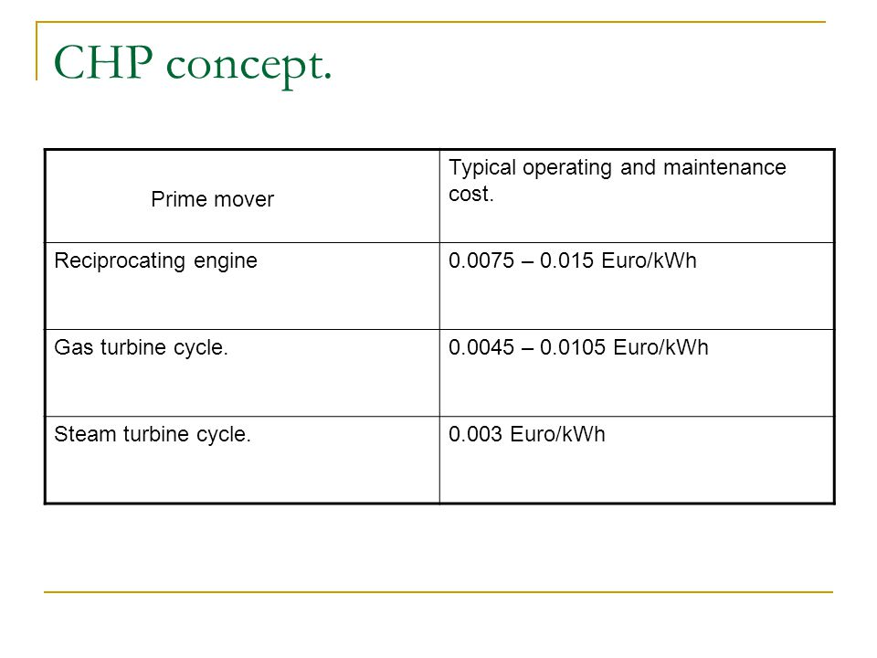 Prime mover Typical operating and maintenance cost. Reciprocating engine0.0075 – 0.015 Euro/kWh Gas turbine cycle.0.0045 – 0.0105 Euro/kWh Steam turbi