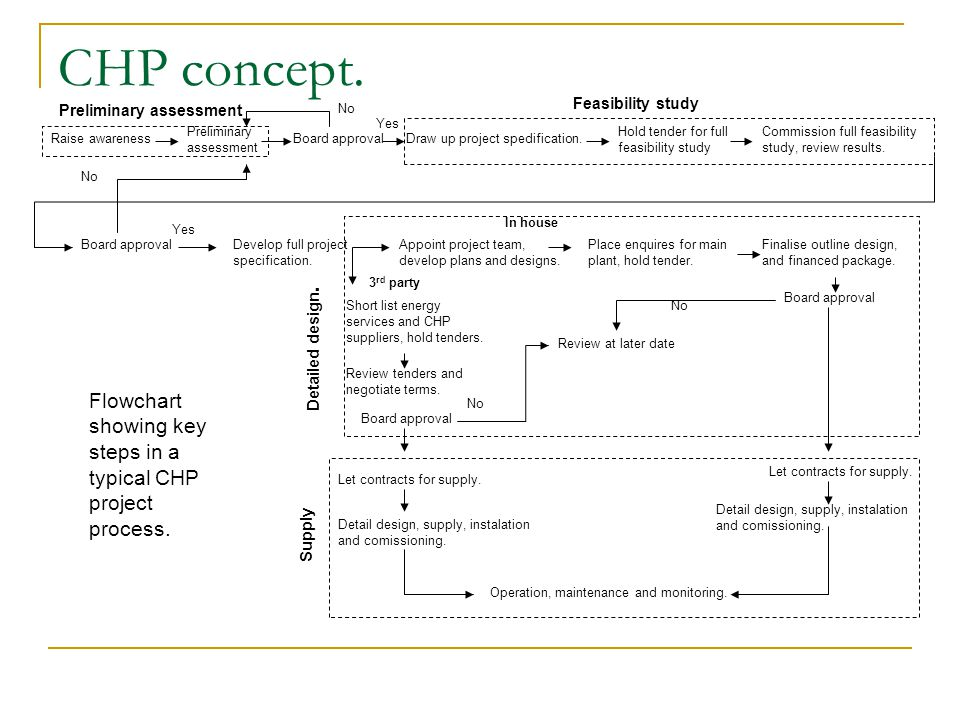 CHP concept.Have all cost-effective energy efficiency alternative been considered.