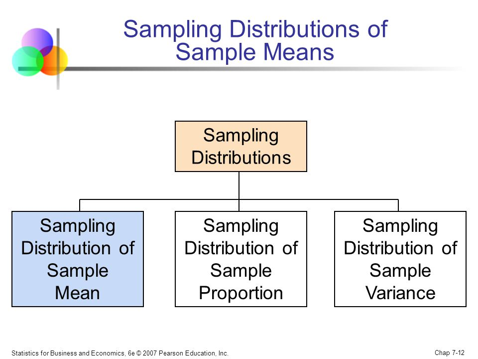 Statistics for Business and Economics, 6e © 2007 Pearson Education, Inc. Chap 7-12 Sampling Distributions of Sample Means Sampling Distributions Sampl