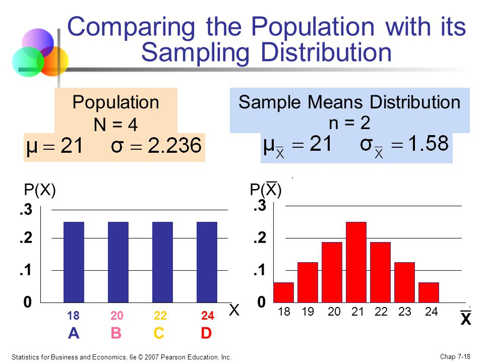 Statistics for Business and Economics, 6e © 2007 Pearson Education, Inc. Chap 7-18 Comparing the Population with its Sampling Distribution 18 19 20 21