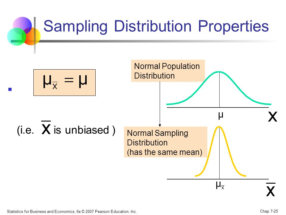 Statistics for Business and Economics, 6e © 2007 Pearson Education, Inc. Chap 7-25 Normal Population Distribution Normal Sampling Distribution (has th