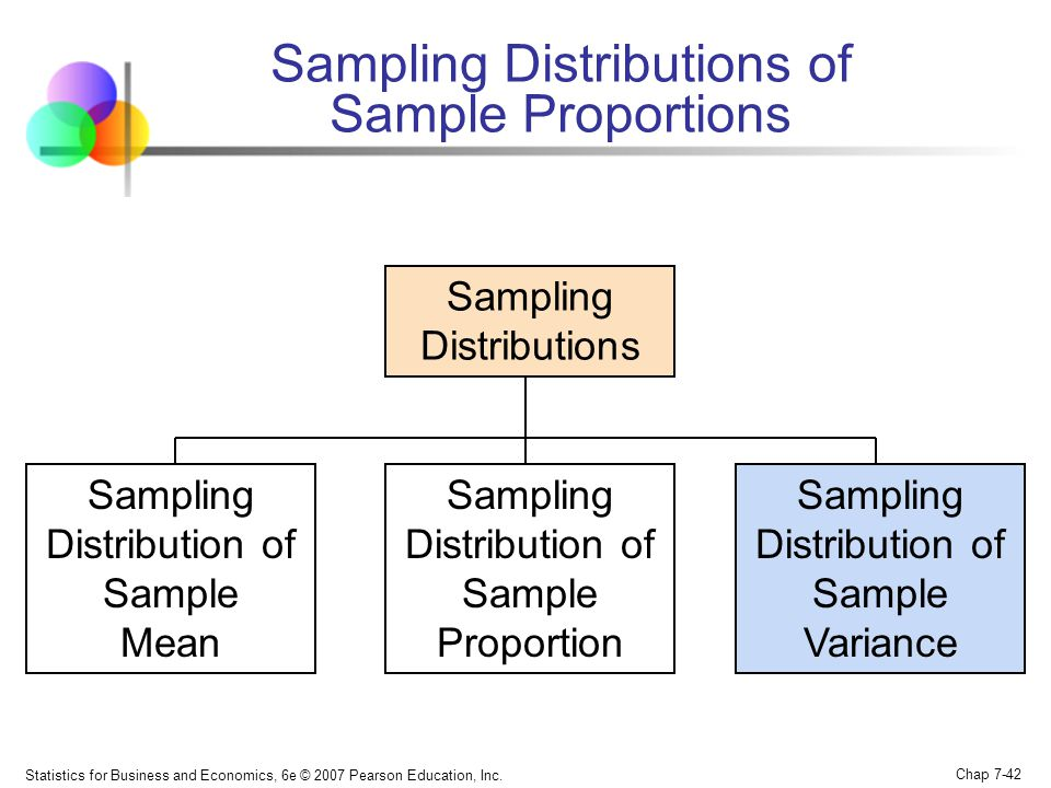 Statistics for Business and Economics, 6e © 2007 Pearson Education, Inc. Chap 7-42 Sampling Distributions of Sample Proportions Sampling Distributions