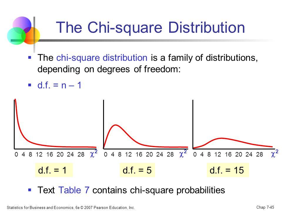 Statistics for Business and Economics, 6e © 2007 Pearson Education, Inc. Chap 7-45 The Chi-square Distribution The chi-square distribution is a family