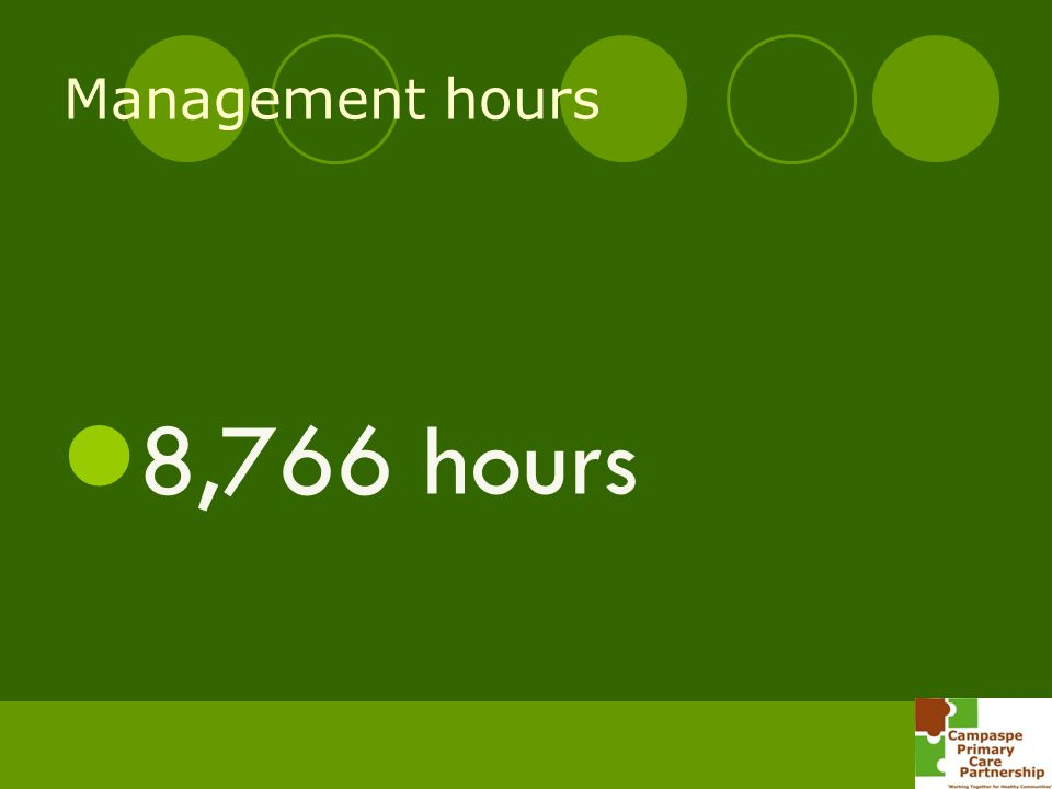 Management hours 8,766 hours