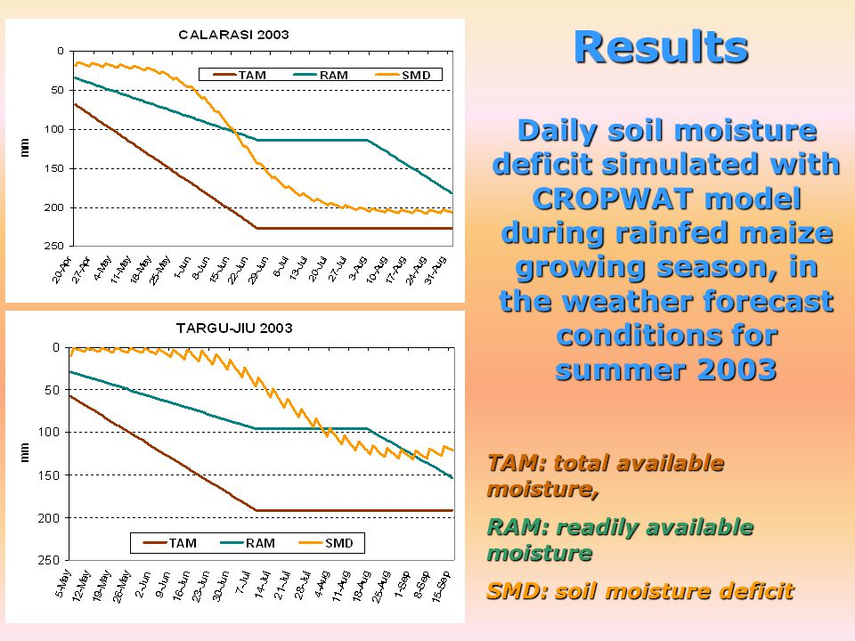 Results Daily soil moisture deficit simulated with CROPWAT model during rainfed maize growing season, in the weather forecast conditions for summer 2003 TAM: total available moisture, RAM: readily available moisture SMD: soil moisture deficit