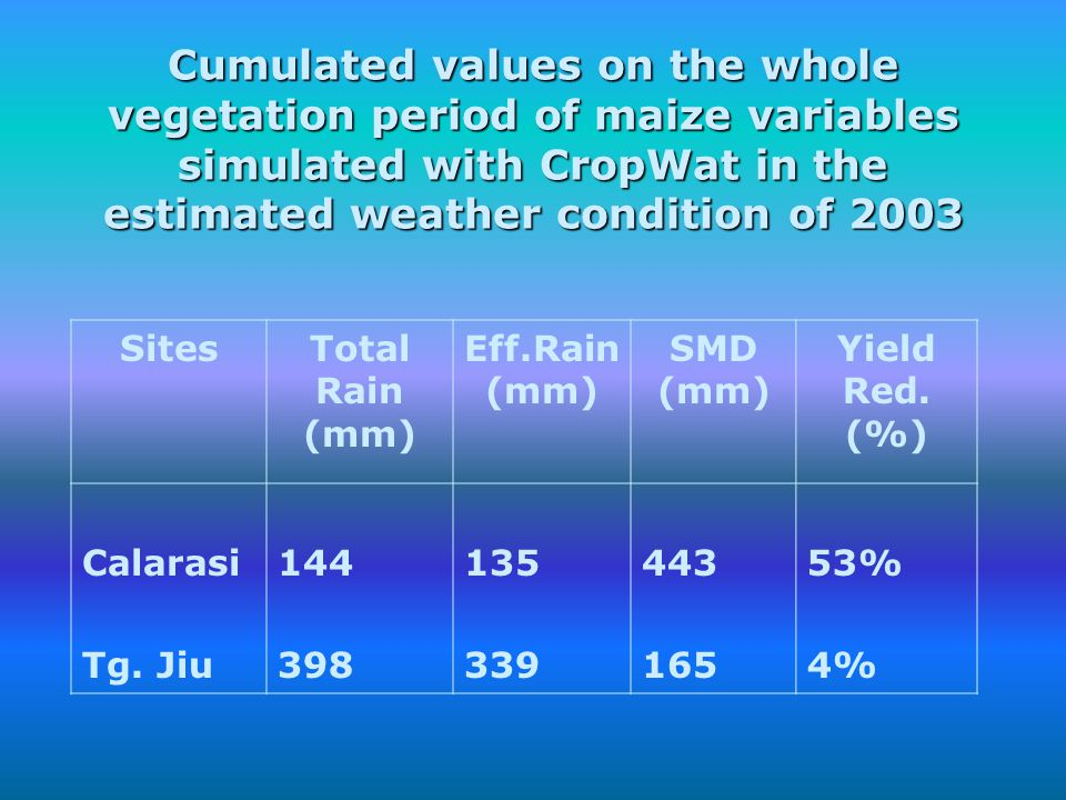 Cumulated values on the whole vegetation period of maize variables simulated with CropWat in the estimated weather condition of 2003 SitesTotal Rain (