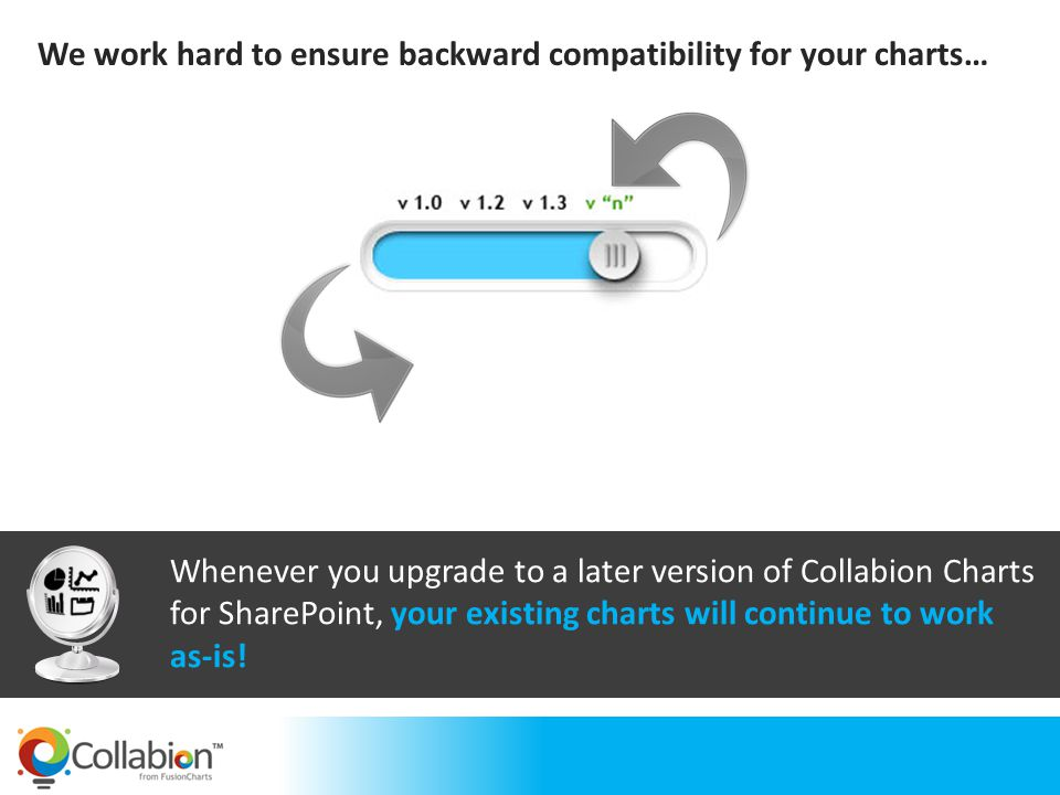 Whenever you upgrade to a later version of Collabion Charts for SharePoint, your existing charts will continue to work as-is! We work hard to ensure b