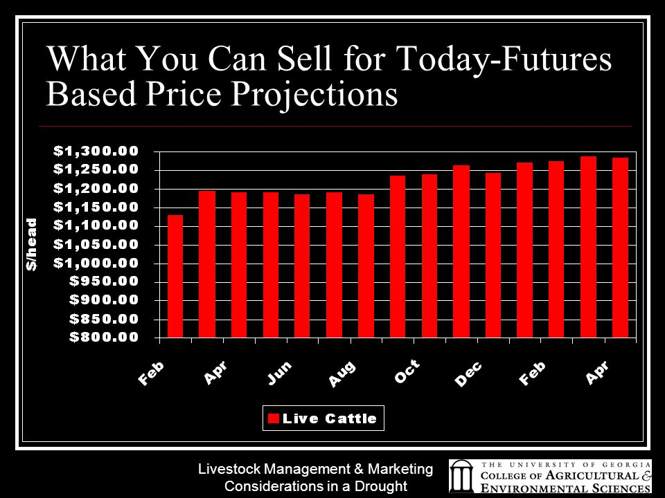 Livestock Management & Marketing Considerations in a Drought What You Can Sell for Today-Futures Based Price Projections