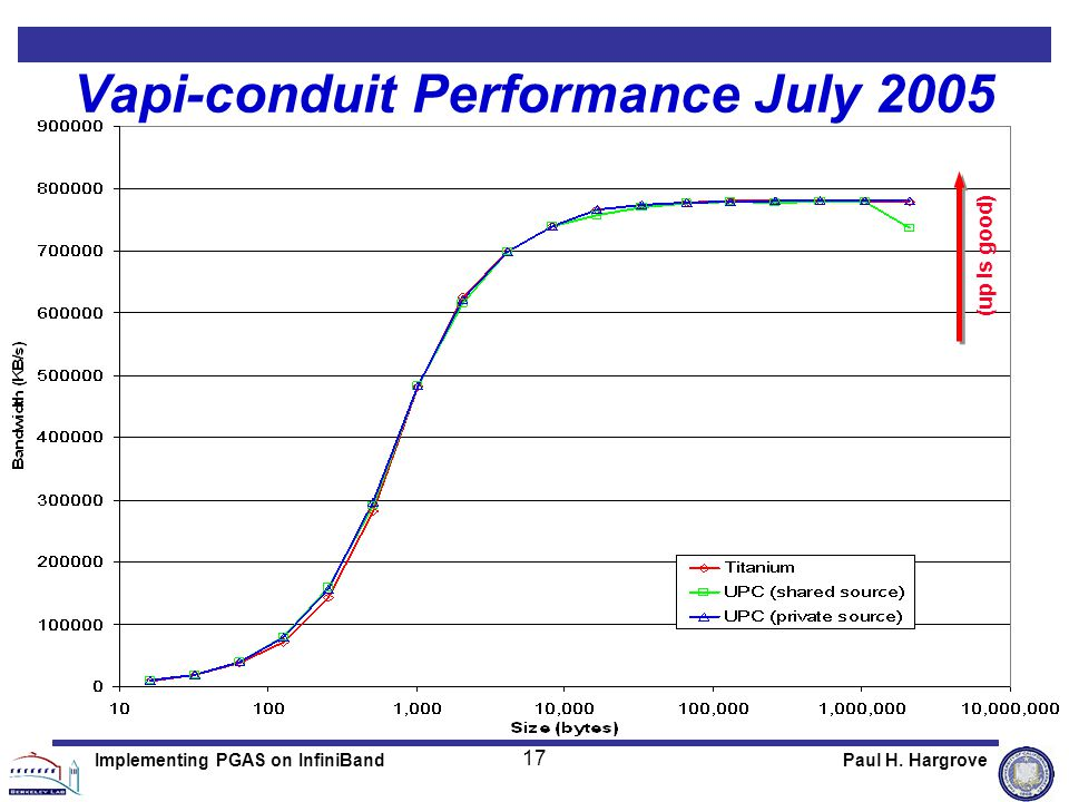 17 Paul H. HargroveImplementing PGAS on InfiniBand Vapi-conduit Performance July 2005 (up is good)