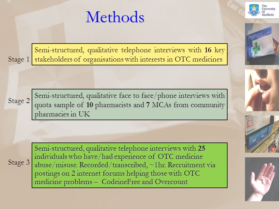 Methods Semi-structured, qualitative telephone interviews with 16 key stakeholders of organisations with interests in OTC medicines Semi-structured, q