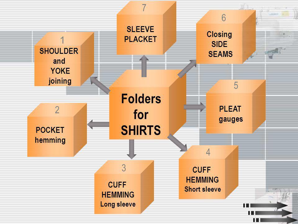 Folders for SHIRTS SHOULDER and YOKE joining 1 POCKET hemming 2 CUFF HEMMING Long sleeve 3 CUFF HEMMING Short sleeve 4 PLEAT gauges 5 Closing SIDE SEA
