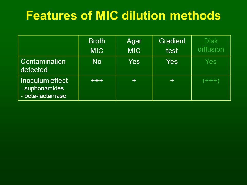 Features of MIC dilution methods Broth MIC Agar MIC Gradient test Disk diffusion Contamination detected NoYes Inoculum effect - suphonamides - beta-lactamase +++++(+++)