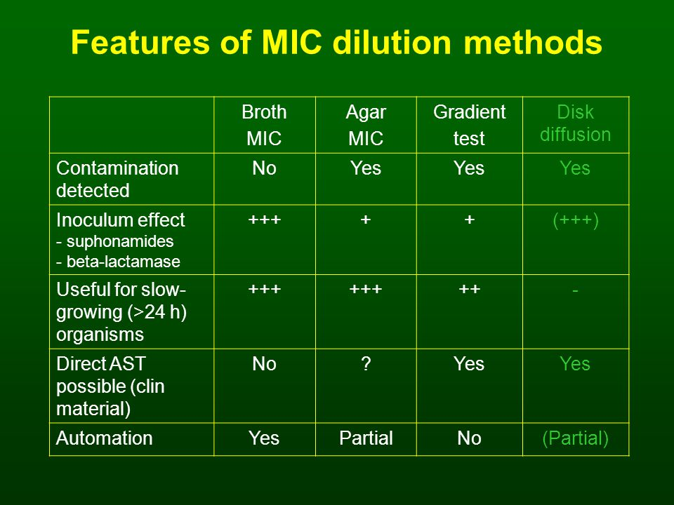 Features of MIC dilution methods Broth MIC Agar MIC Gradient test Disk diffusion Contamination detected NoYes Inoculum effect - suphonamides - beta-lactamase +++++(+++) Useful for slow- growing (>24 h) organisms +++ ++- Direct AST possible (clin material) No Yes AutomationYesPartialNo(Partial)