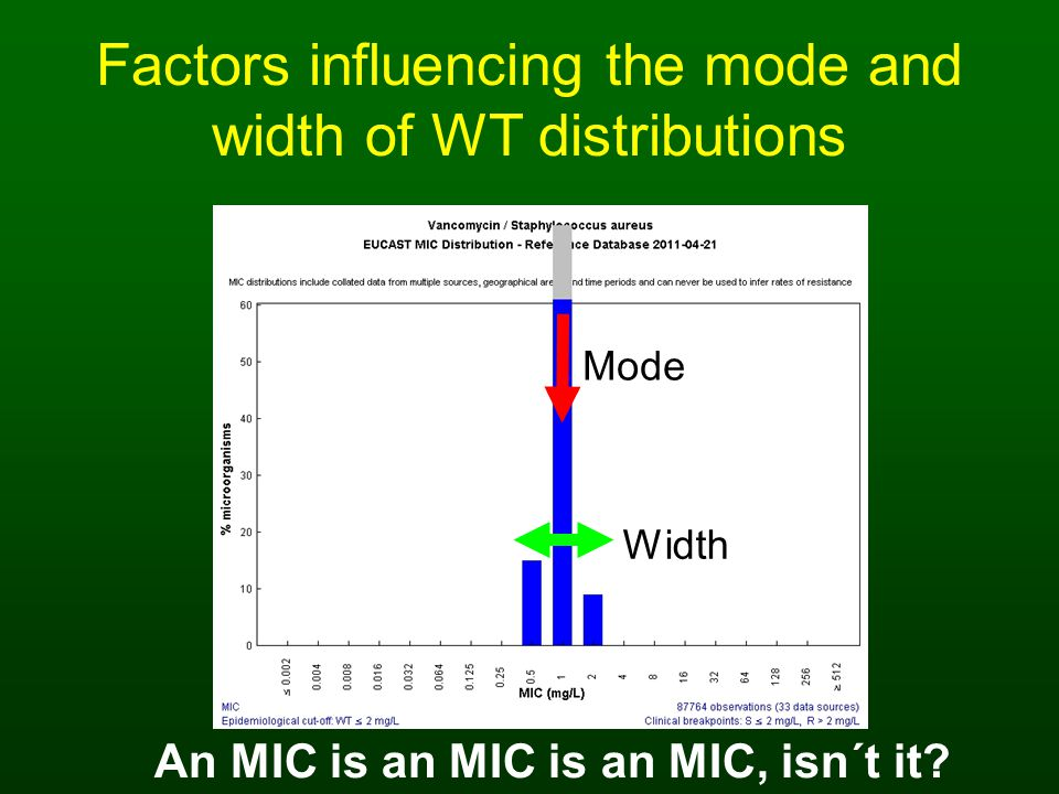 Factors influencing the mode and width of WT distributions Mode Width An MIC is an MIC is an MIC, isn´t it