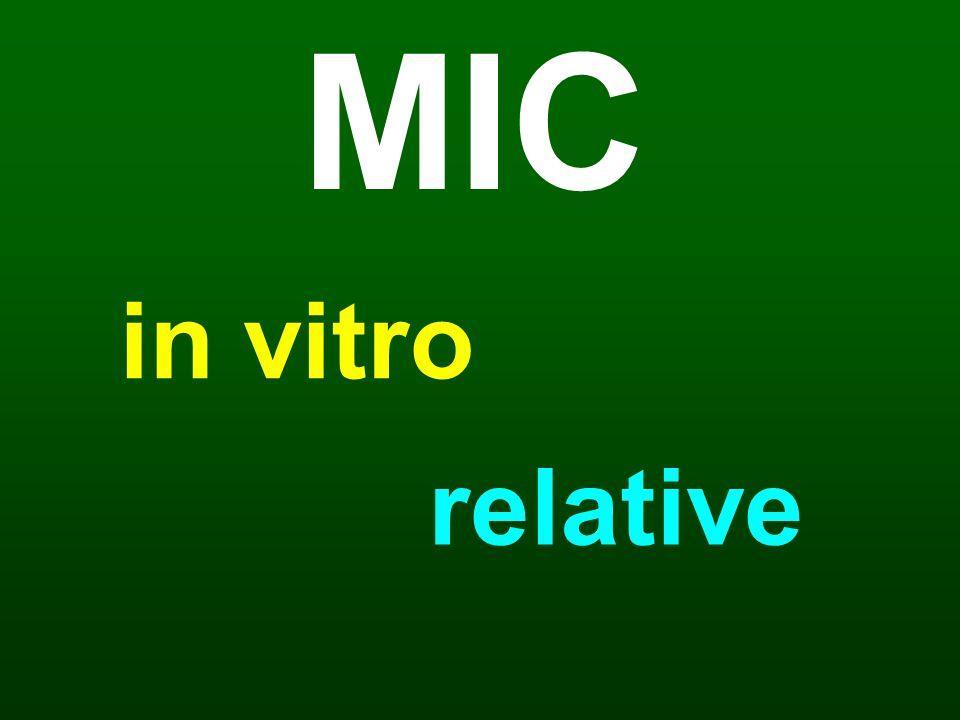 MIC in vitro relative