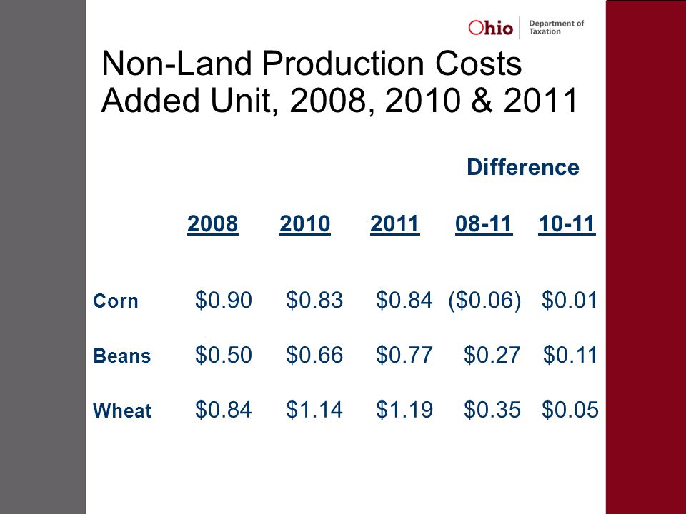 Non-Land Production Costs Added Unit, 2008, 2010 & 2011 Difference 20082010201108-1110-11 Corn $0.90$0.83$0.84($0.06)$0.01 Beans $0.50$0.66$0.77$0.27$0.11 Wheat $0.84$1.14$1.19$0.35$0.05