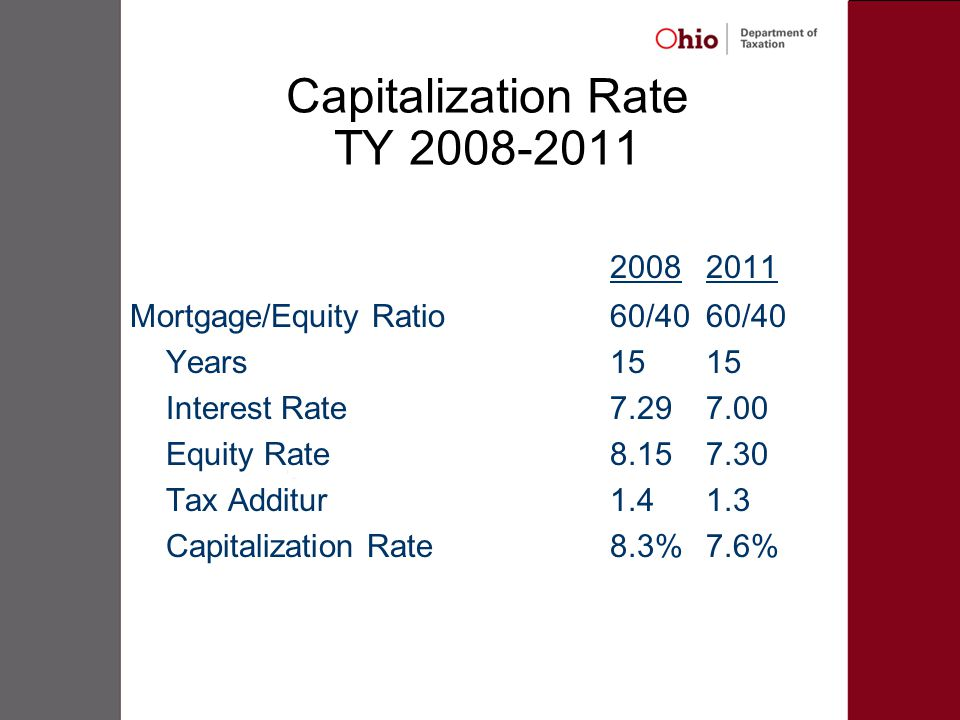 Capitalization Rate TY 2008-2011 20082011 Mortgage/Equity Ratio60/4060/40 Years1515 Interest Rate7.297.00 Equity Rate8.15 7.30 Tax Additur1.41.3 Capitalization Rate8.3%7.6%