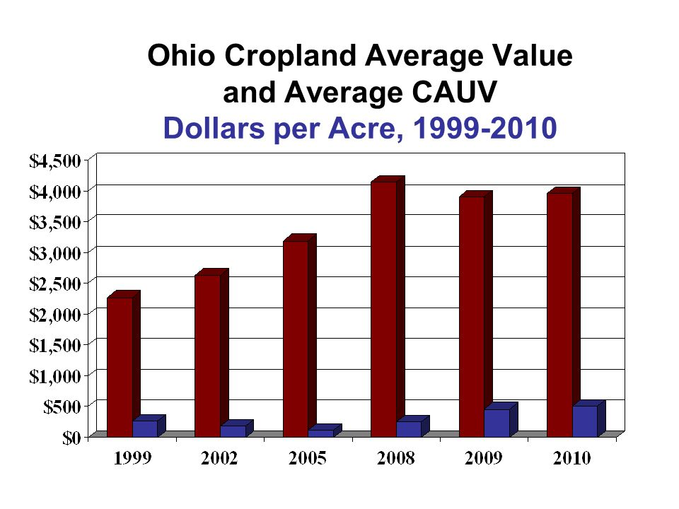 Ohio Cropland Average Value and Average CAUV Dollars per Acre, 1999-2010