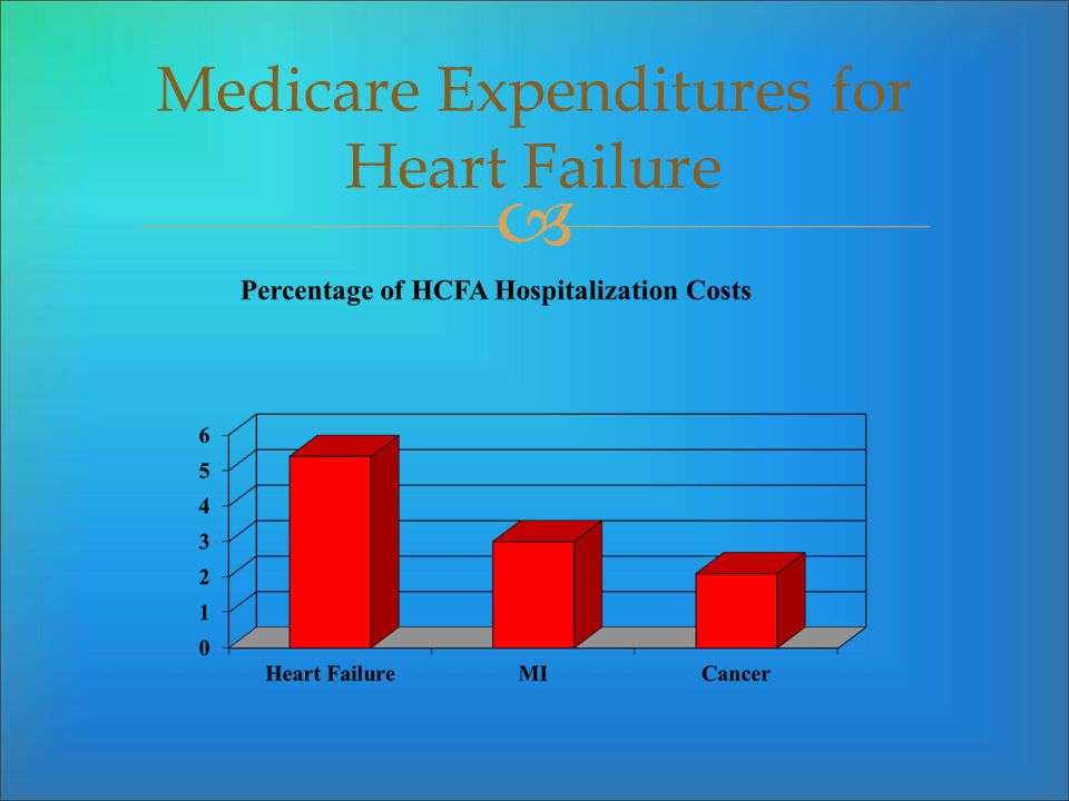 Medicare Expenditures for Heart Failure