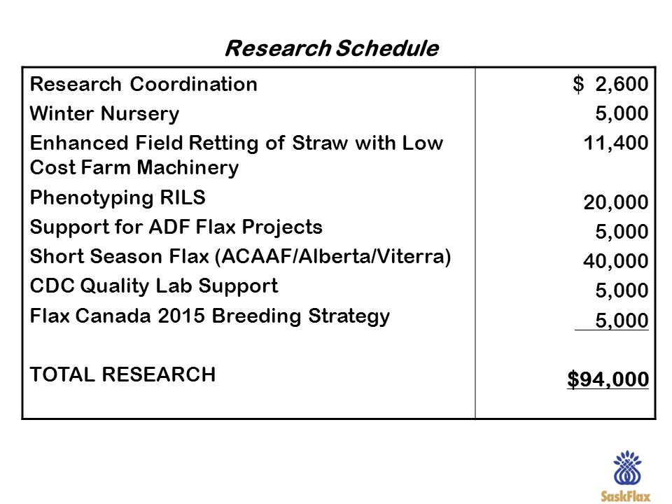 Research Schedule Research Coordination Winter Nursery Enhanced Field Retting of Straw with Low Cost Farm Machinery Phenotyping RILS Support for ADF F