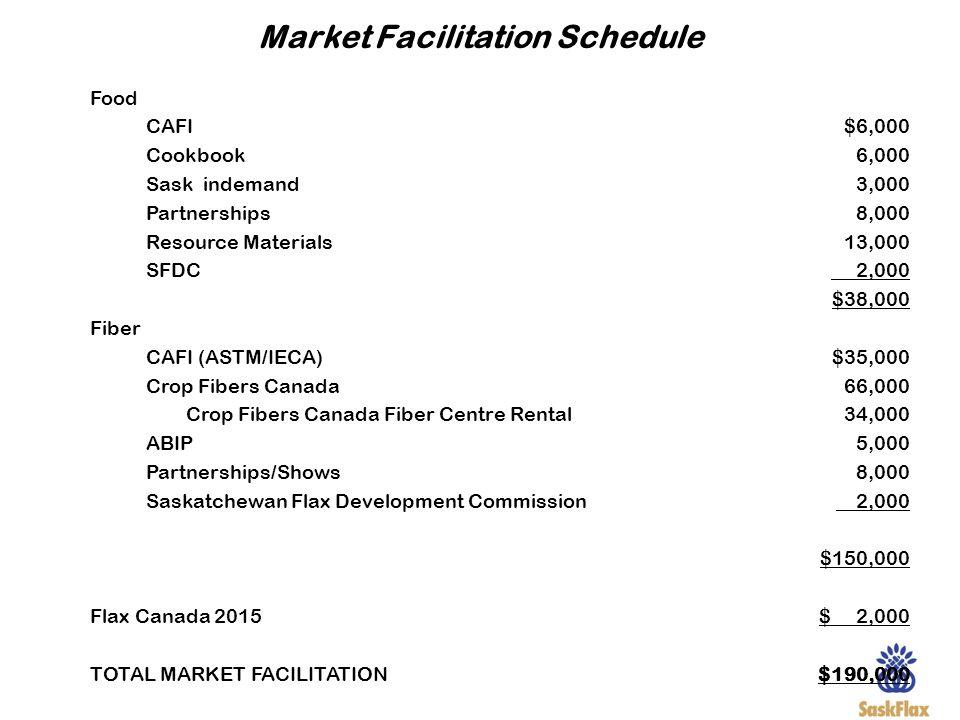 Market Facilitation Schedule Food CAFI Cookbook Sask indemand Partnerships Resource Materials SFDC Fiber CAFI (ASTM/IECA) Crop Fibers Canada Crop Fibe