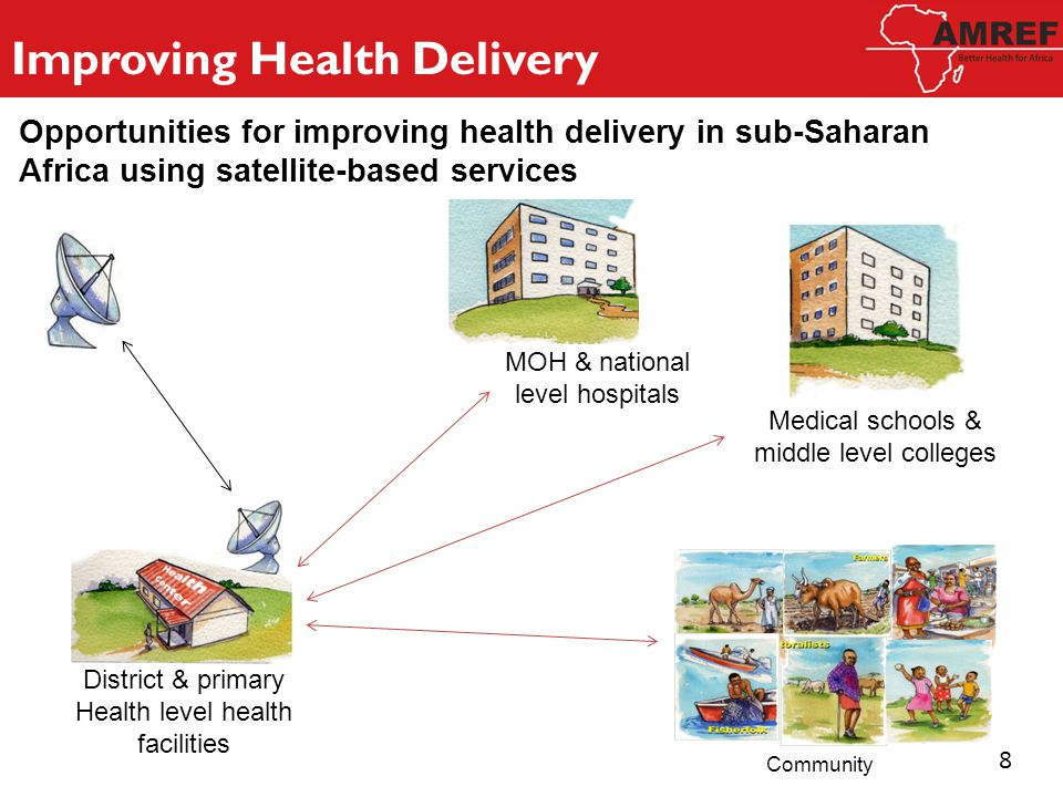 District & primary Health level health facilities MOH & national level hospitals Improving Health Delivery Telemedicine (The delivery of health services using ICT e.g.