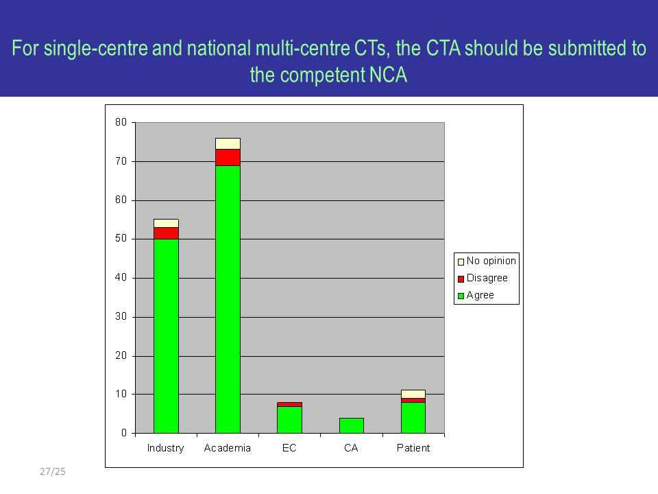 27/25 For single-centre and national multi-centre CTs, the CTA should be submitted to the competent NCA