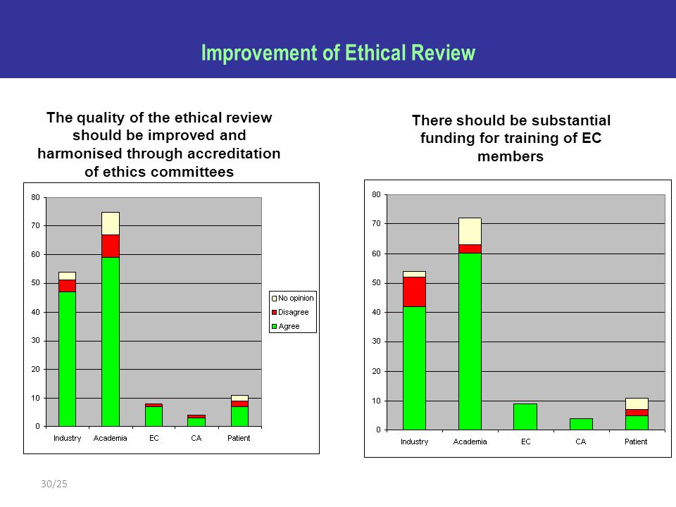 30/25 Improvement of Ethical Review The quality of the ethical review should be improved and harmonised through accreditation of ethics committees The