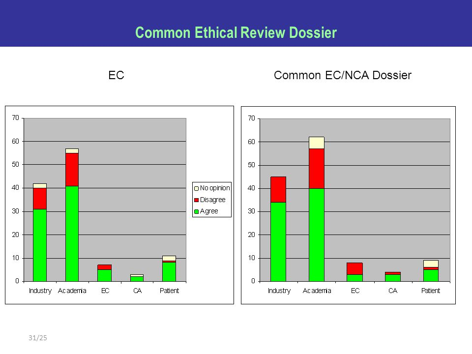 31/25 Common Ethical Review Dossier ECCommon EC/NCA Dossier