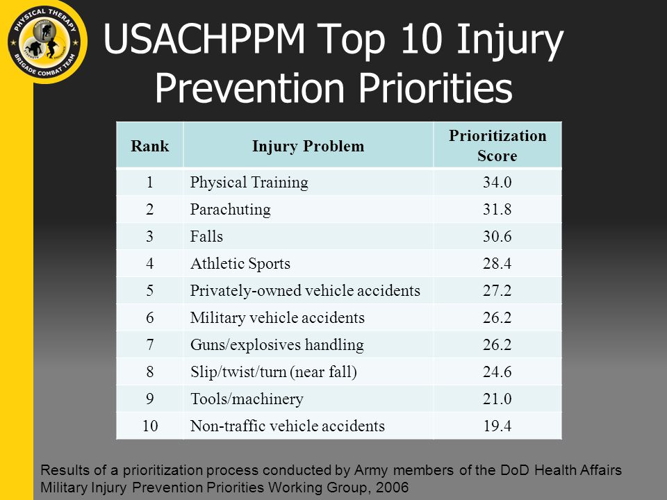 USACHPPM Top 10 Injury Prevention Priorities RankInjury Problem Prioritization Score 1Physical Training34.0 2Parachuting31.8 3Falls30.6 4Athletic Sports28.4 5Privately-owned vehicle accidents27.2 6Military vehicle accidents26.2 7Guns/explosives handling26.2 8Slip/twist/turn (near fall)24.6 9Tools/machinery21.0 10Non-traffic vehicle accidents19.4 Results of a prioritization process conducted by Army members of the DoD Health Affairs Military Injury Prevention Priorities Working Group, 2006