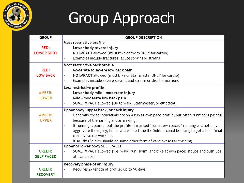 Group Approach GROUPGROUP DESCRIPTION RED: LOWER BODY Most restrictive profile -Lower body severe injury -NO IMPACT allowed (must bike or swim ONLY for cardio) -Examples include fractures, acute sprains or strains RED: LOW BACK Most restrictive back profile -Moderate to severe low back pain -NO IMPACT allowed (must bike or Stairmaster ONLY for cardio) -Examples include severe sprains and strains or disc herniations AMBER: LOWER Less restrictive profile -Lower body mild - moderate injury -Mild - moderate low back pain -SOME IMPACT allowed (OK to walk, Stairmaster, or elliptical) AMBER: UPPER Upper body, upper back, or neck injury -Generally these individuals are on a run at own pace profile, but often running is painful because of the jarring and arm swing.