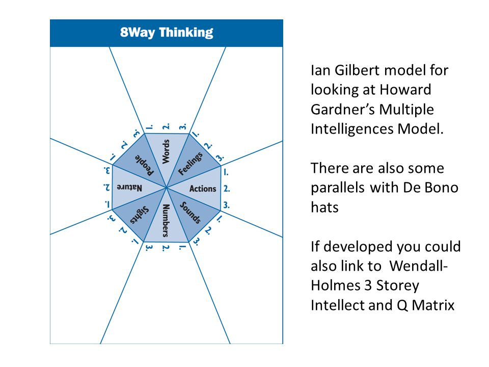 Ian Gilbert model for looking at Howard Gardners Multiple Intelligences Model. There are also some parallels with De Bono hats If developed you could