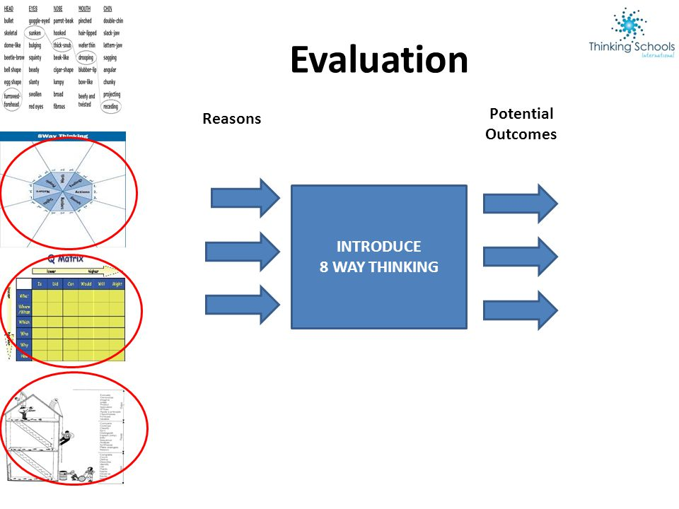 INTRODUCE 8 WAY THINKING Evaluation Reasons Potential Outcomes
