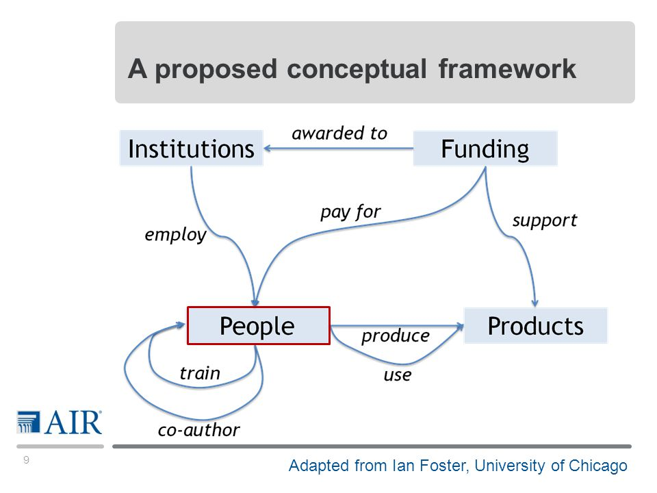10 A framework to drive person-centric data collection WHO is doing the research WHAT is the topic of their research HOW are the researchers funded WHERE do they work With WHOM do they work What are their PRODUCTS
