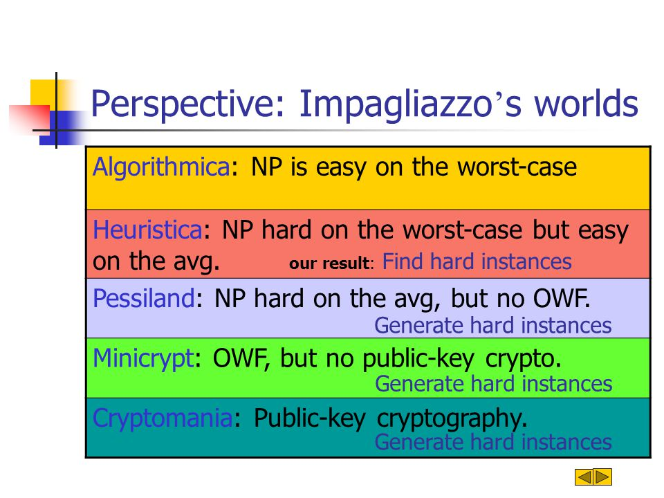 Perspective: Impagliazzo s worlds Algorithmica: NP is easy on the worst-case Heuristica: NP hard on the worst-case but easy on the avg. Pessiland: NP