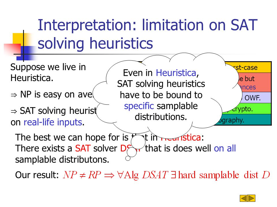 Interpretation: limitation on SAT solving heuristics Algorithmica: NP is easy on the worst-case Heuristica: NP hard on the worst-case but easy on the avg.