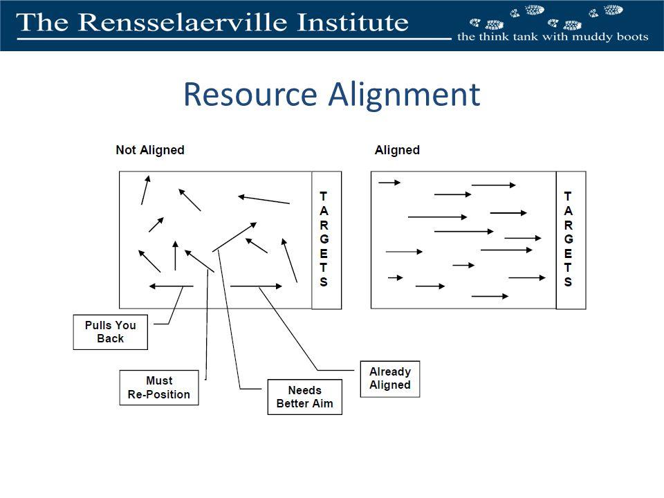 Resource Alignment