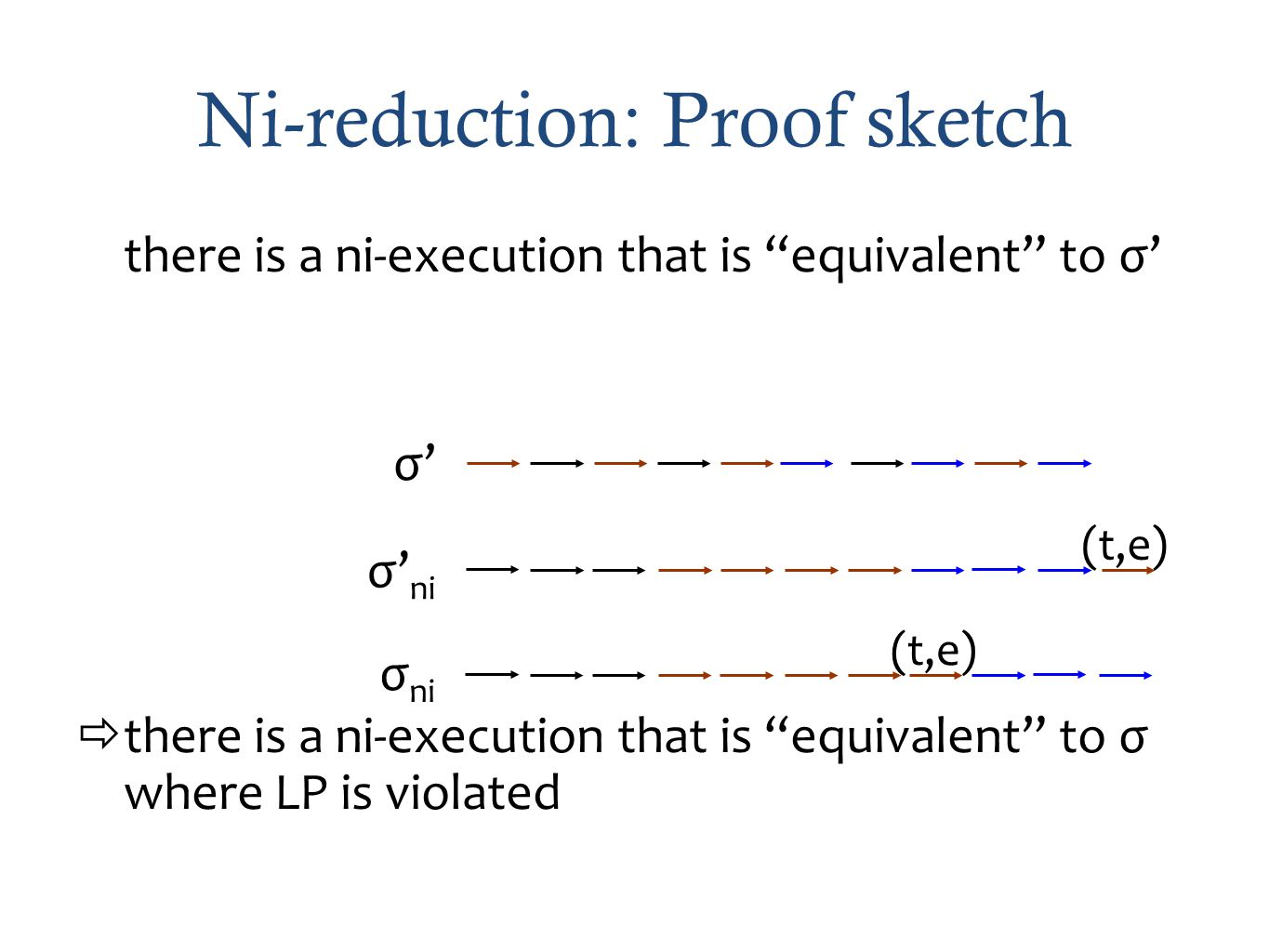 Ni-reduction: Proof sketch there is a ni-execution that is equivalent to σ there is a ni-execution that is equivalent to σ where LP is violated σ σ ni (t,e)