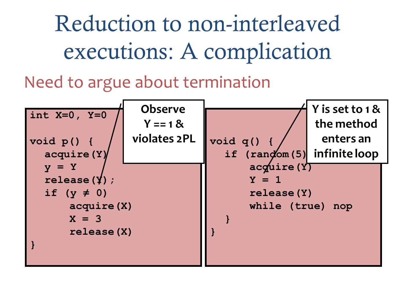 Reduction to non-interleaved executions: A complication Need to argue about termination int X=0, Y=0 void p() { acquire(Y) y = Y release(Y); if (y 0) acquire(X) X = 3 release(X) } void q() { if (random(5) == 3){ acquire(Y) Y = 1 release(Y) while (true) nop } Y is set to 1 & the method enters an infinite loop Observe Y == 1 & violates 2PL