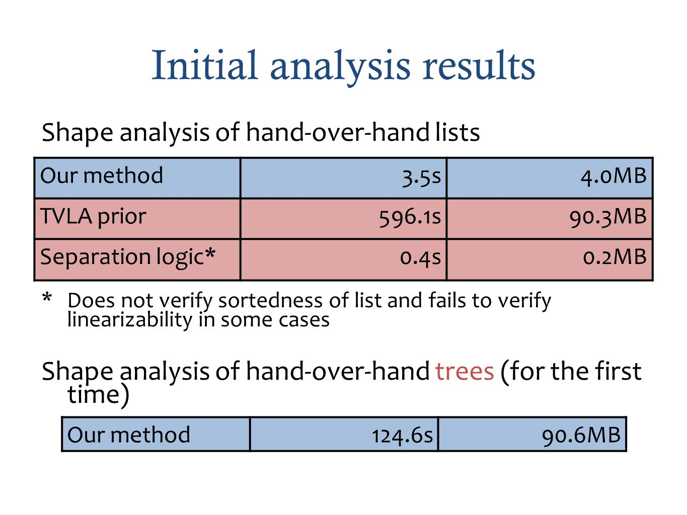Initial analysis results Shape analysis of hand-over-hand lists *Does not verify sortedness of list and fails to verify linearizability in some cases Shape analysis of hand-over-hand trees (for the first time) Our method 3.5s4.0MB TVLA prior596.1s90.3MB Separation logic* 0.4s0.2MB Our method 124.6s90.6MB