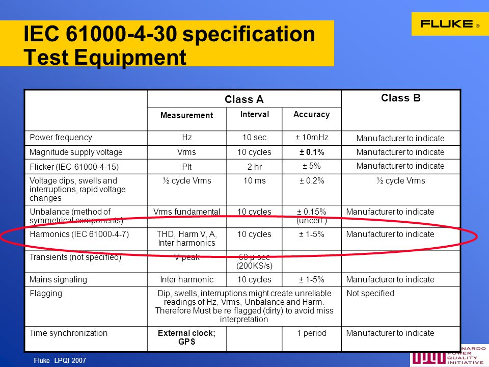 Fluke LPQI 2007 45 IEC 61000-4-30 specification Test Equipment Class A Class B Measurement IntervalAccuracy Power frequencyHz10 sec± 10mHz Manufacture