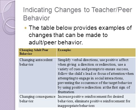 Indicating Changes to Teacher/Peer Behavior The table below provides examples of changes that can be made to adult/peer behavior. Changing Adult/Peer