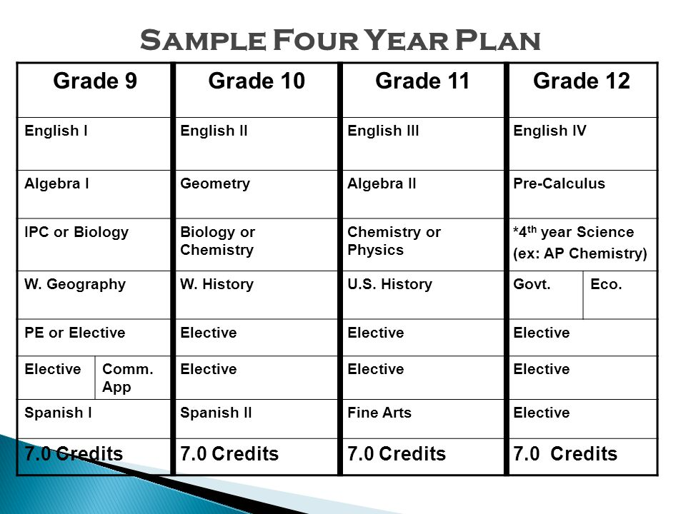 Grade 9Grade 10Grade 11Grade 12 English IEnglish IIEnglish IIIEnglish IV Algebra IGeometryAlgebra IIPre-Calculus IPC or BiologyBiology or Chemistry Ch