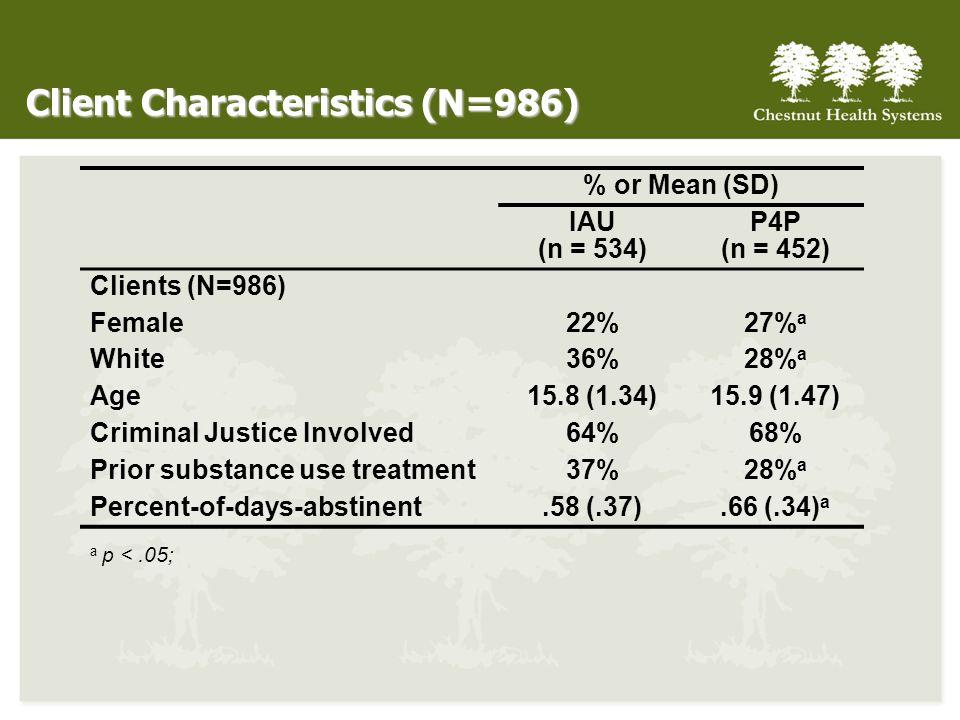 Client Characteristics (N=986) % or Mean (SD) IAU (n = 534) P4P (n = 452) Clients (N=986) Female22%27% a White36%28% a Age15.8 (1.34)15.9 (1.47) Crimi