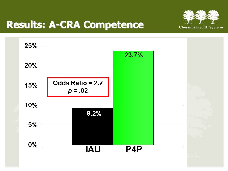 Results: A-CRA Competence IAUP4P 9.2% 23.7% Odds Ratio = 2.2 p =.02