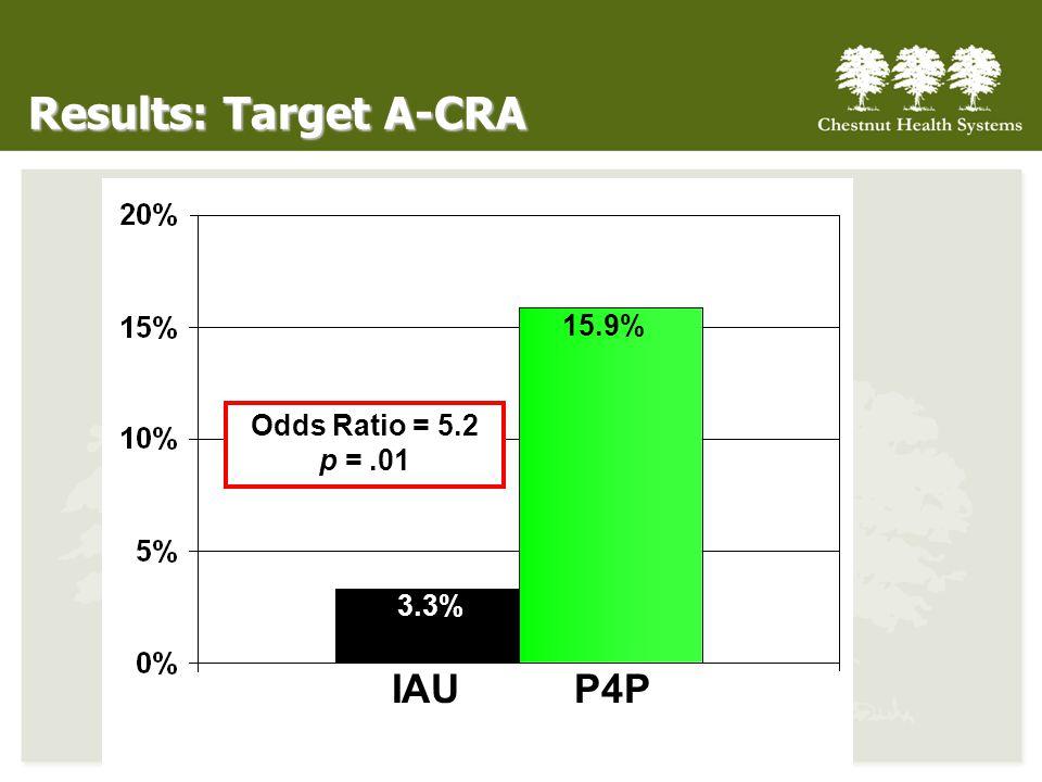Results: Target A-CRA IAUP4P 3.3% 15.9% Odds Ratio = 5.2 p =.01