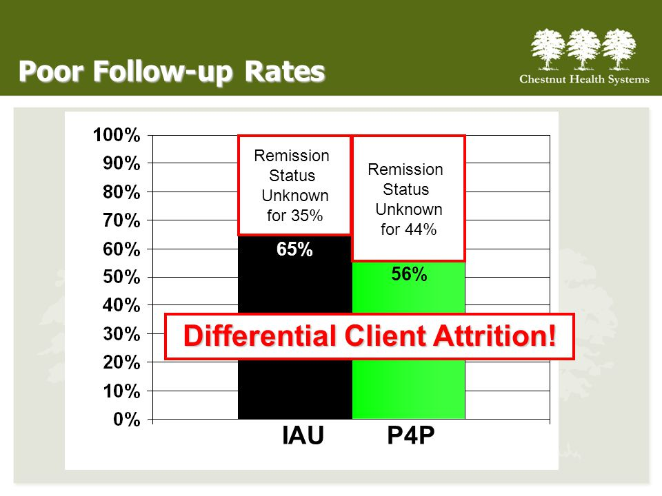 IAUP4P 65% 56% Poor Follow-up Rates Remission Status Unknown for 44% Remission Status Unknown for 35% Differential Client Attrition!